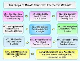 First Time Creating Your Own Website Heres Your Step By