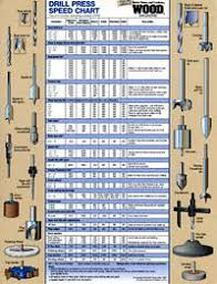 Drill Press Speed Chart Metal Drill Press Speed Chart