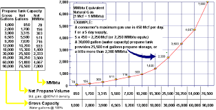 Lp Tank Size Chart Propane Storage Tanks Standby Systems