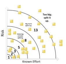 Scrum Hat Size Chart Sizing Agile Stories With The Relative Sizing Grid Excella