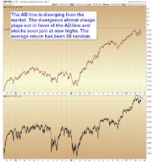 Nyse Advance Decline Line Chart Chart Of The Day Advance Decline Line