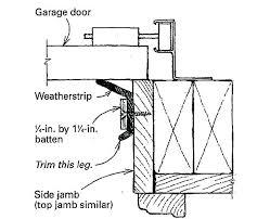 door jamb detail garage door jamb detail sill seal weather strip garage door jamb wooden door door jamb detail garage