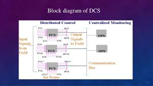 dcs architecture diagram dcs image wiring diagram dcs fundamentals on dcs architecture diagram