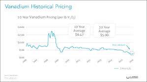 V2o5 Price Chart Largo Corporate Presentation October 2016