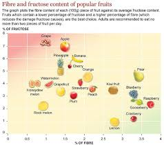 Low Fructose Food Chart How To Kick The Sugar Habit Tips And Low Sugar Recipes No