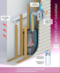 direct vent fireplace venting s direct vent fireplace venting kit