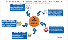 cars insurance quote 5 steps to getting car insurance visual ly