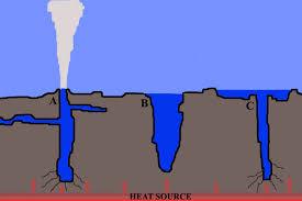 how do geysers form volcano