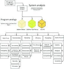 Aviation Aircraft Planning System Project Development