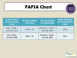 2018 Efc Chart Fafsa Fundamentals 2018 2019 Ucango2 Is An Initiative