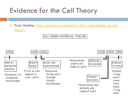 Cell Theory Timeline Worksheet - resultinfos