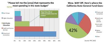 8 1 Spending Does California Skimp On Education Ed100