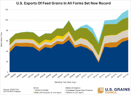Mmt Chart Chart Of Note At 120 Mmt Sold U S Exports Of Feed Grains