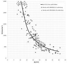 Douglas Fir Growth Chart Fonseca Tf Duarte Jc 2017 A Silvicultural Stand Density