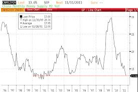 Shcomp Chart Chinese M2 Growth Dropping To 9 Year Low Means More Pain In