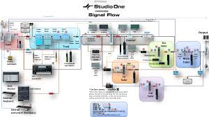 presonus studio one daw signal flow diagram it s important to presonus studio one daw signal flow diagram it s important to know how digital audio recording