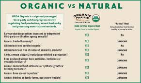 Organic Vs Conventional Foods Chart The Hidden Danger Of Foods Rich In Estrogen Benefits Of