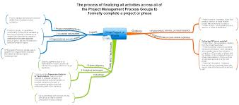 project management mind maps leadership project management close project or phase