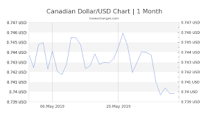 Chart Of Us Dollar Vs Canadian Dollar 1 Cad To Usd Exchange Rate Canadian Dollar To Us Dollar