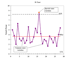 Control Charts Supply Chain Management Encyclopedia