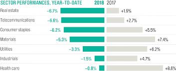 Mutual Fund Performance Chart Stock Market Data 2018 7 Charts That Explain Performance