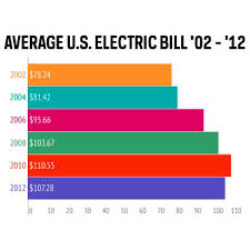 average monthly electric bill for 2 bedroom apartment. Once You Are Not Likely Watchful Your Standard Monthly Electric Bill Could Really Make Stress Average For 2 Bedroom Apartment R