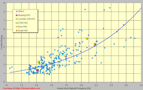 Spring Rate Vs Ride Comfort Vs Performance Database Fd3s