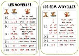 L'article de wikipédia sur la prononciation du. French Phonetic Alphabet French Lessons Online Paris