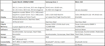 Apple Watch Vs Samsung Gear 2 Vs Moto 360 Technical Specs