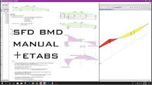Sfd and bmd for a simple beam with a uniform load. Sfd Bmd Using Direct Integration Method And Verifying With Etabs Revit News