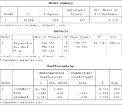 table a 4 example 1 continued output from multiple regression ysis