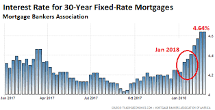 Average Interest Rate On A 30 Year Fixed Mortgage Best