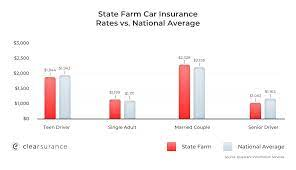 Check out state farm's quotes online, and you'll see reasonable rates, especially when it comes to it will even insure your boat, motorhome, or atv. State Farm Insurance Rates Consumer Ratings Discounts