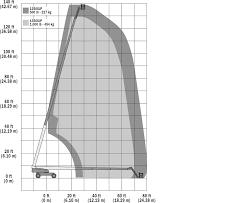 Jlg G12 55a Load Chart 1350sjp Telescopic Boom Lift Jlg