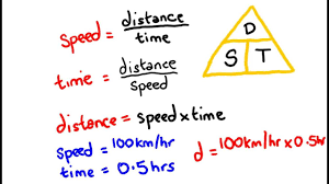 Rate Times Time Equals Distance Chart Velocity Speed Distance And Time Math Lesson