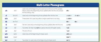 All About Spelling Phonogram Chart Logic Of English Phonogram And Spelling Rule Quick Reference