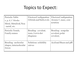 Topics to Expect: Periodic Table: s, p, d, f blocks - ppt download