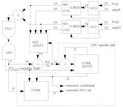 adc circuit diagram the wiring diagram block diagram of analog to digital converter vidim wiring diagram circuit diagram