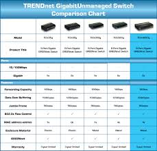 Ps3 Versions Chart Trendnet Teg S80dg Unmanaged Greennet Switch