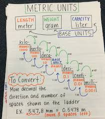 King Henry Math Chart Converting Metric Units Of Measurement Anchor Chart Math