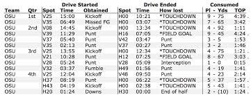 Drive Charts Pokes Torch Surprisingly Strong Ku Defense