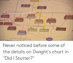 Dwight Schrute Org Chart