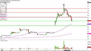 Molycorp Stock Chart Molycorp Inc Mcp Stock Chart Technical Analysis For 04 16 15