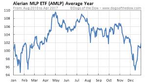 Amlp Stock Quote