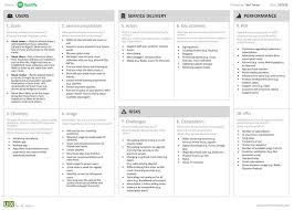 Service Model Canvas Yet Another Model Canvas Spotify Extraordinary Resume Spotify