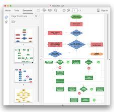 conceptdraw flowchart export to pdf