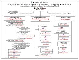 Youth Ministry Organizational Chart Organizational Chart The Word Of God Community Church