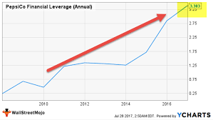 Financial Leverage What Is Degree Of Financial Leverage Ratio