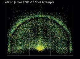 Every Shot Lebron James Has Ever Attempted Oc