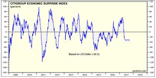 Citi Economic Surprise Index Chart The Economic Surprise Index No Surprise Steward Wealth